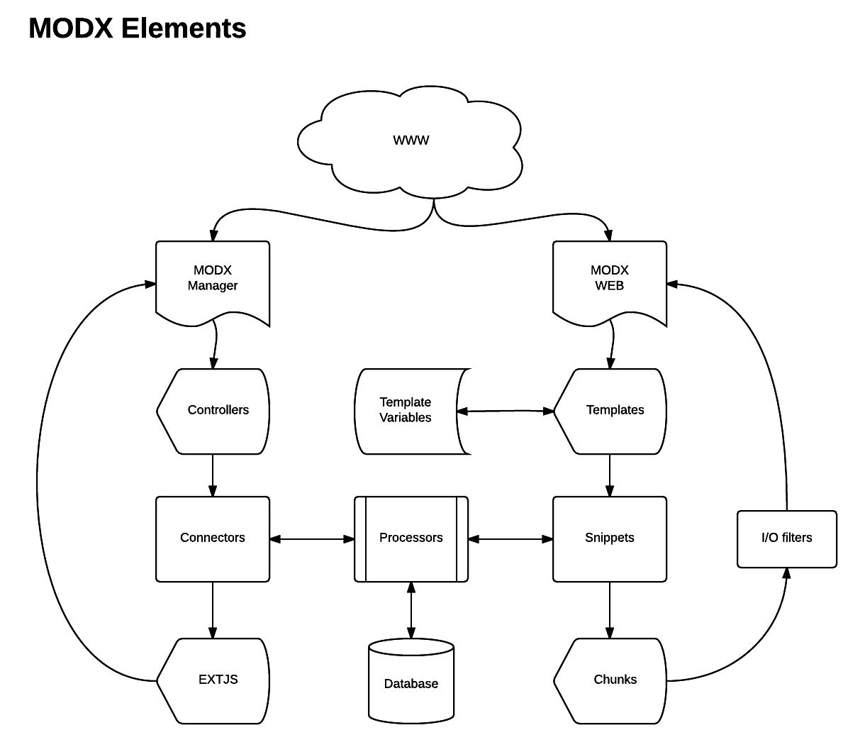 MODX elements
